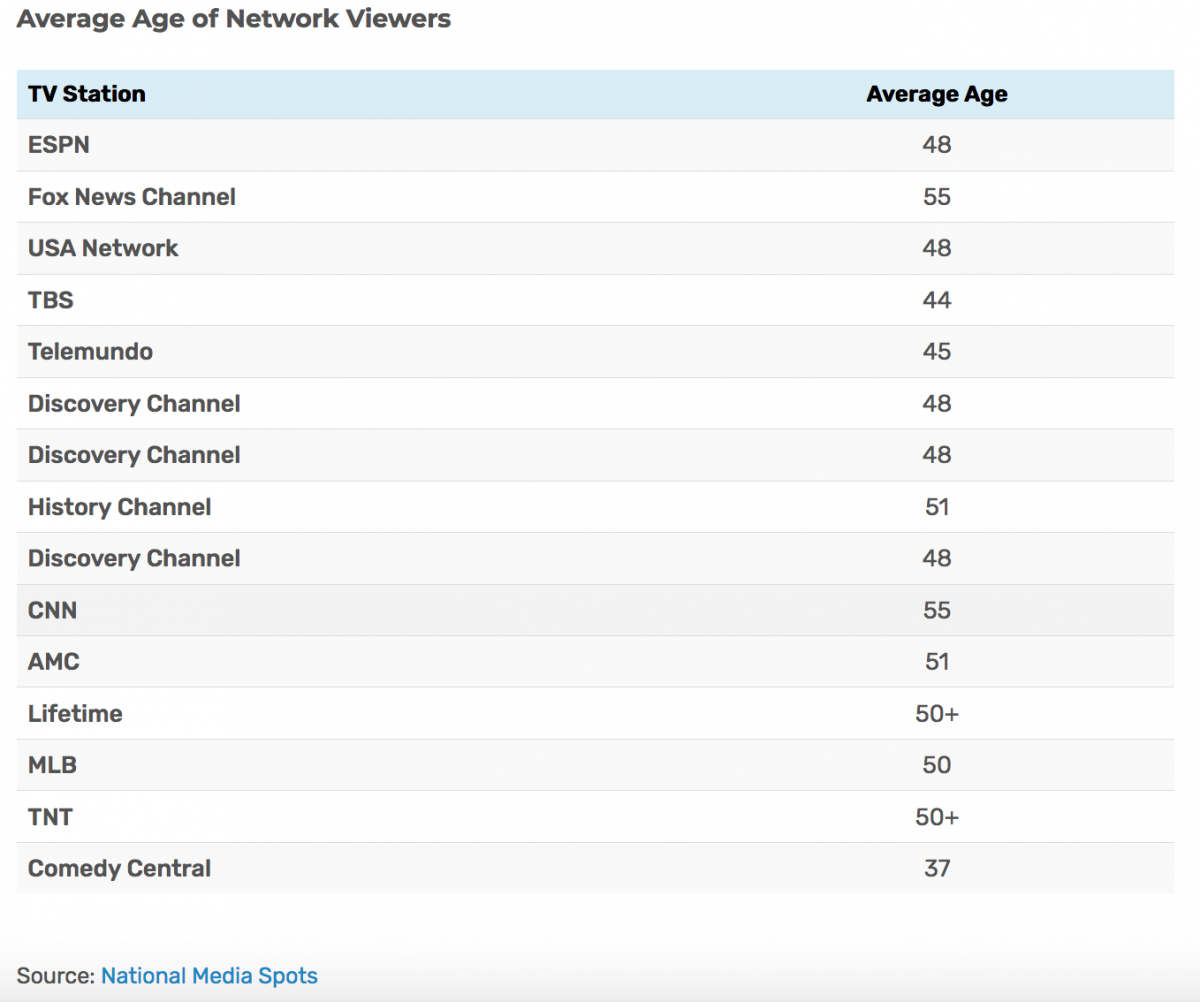 how much does local tv cost ctv ott advertising programmatic