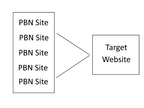 Moblyft - SEO Guide What to Know Before You Buy PBN Links - What is a pbn - CTV - SEO - Advertising - Marketing
